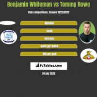 Benjamin Whiteman vs Tommy Rowe h2h player stats