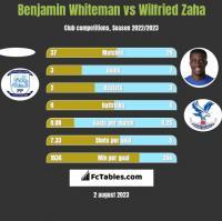 Benjamin Whiteman vs Wilfried Zaha h2h player stats