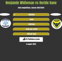 Benjamin Whiteman vs Herbie Kane h2h player stats