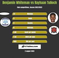 Benjamin Whiteman vs Rayhaan Tulloch h2h player stats