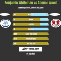 Benjamin Whiteman vs Connor Wood h2h player stats