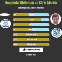 Benjamin Whiteman vs Chris Merrie h2h player stats