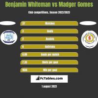 Benjamin Whiteman vs Madger Gomes h2h player stats