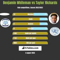 Benjamin Whiteman vs Taylor Richards h2h player stats