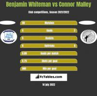 Benjamin Whiteman vs Connor Malley h2h player stats