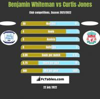 Benjamin Whiteman vs Curtis Jones h2h player stats