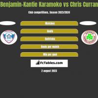 Benjamin-Kantie Karamoko vs Chris Curran h2h player stats