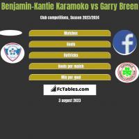 Benjamin-Kantie Karamoko vs Garry Breen h2h player stats