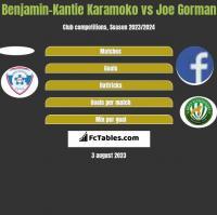 Benjamin-Kantie Karamoko vs Joe Gorman h2h player stats