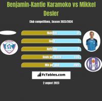 Benjamin-Kantie Karamoko vs Mikkel Desler h2h player stats