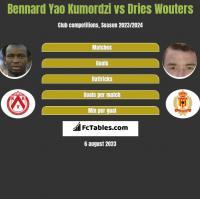 Bennard Yao Kumordzi vs Dries Wouters h2h player stats
