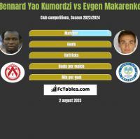 Bennard Yao Kumordzi vs Jewhen Makarenko h2h player stats