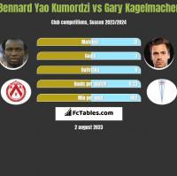 Bennard Yao Kumordzi vs Gary Kagelmacher h2h player stats