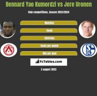 Bennard Yao Kumordzi vs Jere Uronen h2h player stats