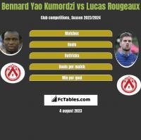 Bennard Yao Kumordzi vs Lucas Rougeaux h2h player stats