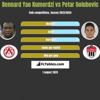 Bennard Yao Kumordzi vs Petar Golubovic h2h player stats