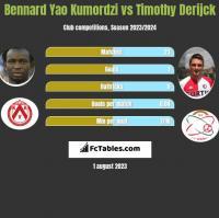 Bennard Yao Kumordzi vs Timothy Derijck h2h player stats
