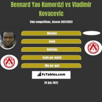 Bennard Yao Kumordzi vs Vladimir Kovacevic h2h player stats