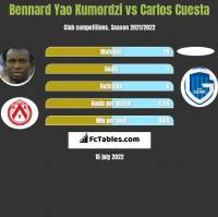Bennard Yao Kumordzi vs Carlos Cuesta h2h player stats