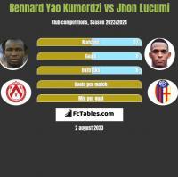 Bennard Yao Kumordzi vs Jhon Lucumi h2h player stats