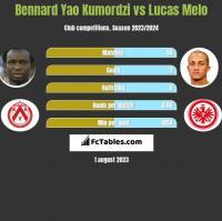 Bennard Yao Kumordzi vs Lucas Melo h2h player stats