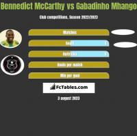 Bennedict McCarthy vs Gabadinho Mhango h2h player stats
