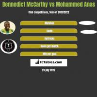 Bennedict McCarthy vs Mohammed Anas h2h player stats