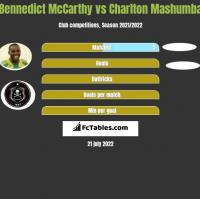 Bennedict McCarthy vs Charlton Mashumba h2h player stats