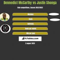 Bennedict McCarthy vs Justin Shonga h2h player stats