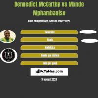 Bennedict McCarthy vs Monde Mphambaniso h2h player stats