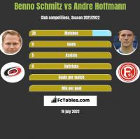 Benno Schmitz vs Andre Hoffmann h2h player stats