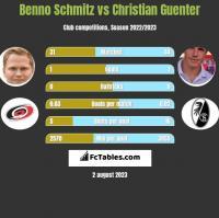 Benno Schmitz vs Christian Guenter h2h player stats
