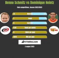 Benno Schmitz vs Dominique Heintz h2h player stats