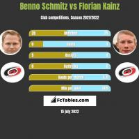 Benno Schmitz vs Florian Kainz h2h player stats