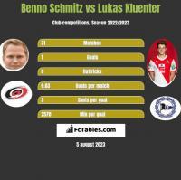 Benno Schmitz vs Lukas Kluenter h2h player stats
