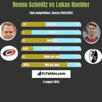 Benno Schmitz vs Lukas Kuebler h2h player stats