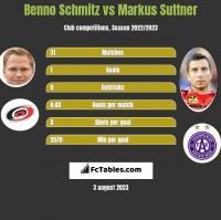 Benno Schmitz vs Markus Suttner h2h player stats