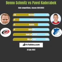 Benno Schmitz vs Pavel Kaderabek h2h player stats