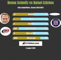Benno Schmitz vs Rafael Czichos h2h player stats