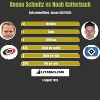 Benno Schmitz vs Noah Katterbach h2h player stats
