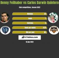 Benny Feilhaber vs Carlos Darwin Quintero h2h player stats