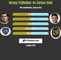 Benny Feilhaber vs Carlos Vela h2h player stats
