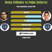 Benny Feilhaber vs Felipe Gutierrez h2h player stats