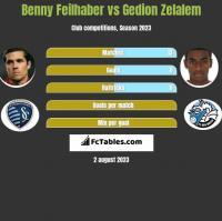Benny Feilhaber vs Gedion Zelalem h2h player stats
