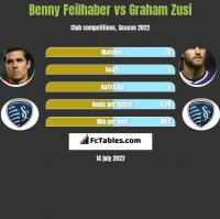 Benny Feilhaber vs Graham Zusi h2h player stats