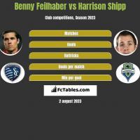 Benny Feilhaber vs Harrison Shipp h2h player stats