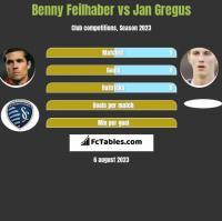 Benny Feilhaber vs Jan Gregus h2h player stats