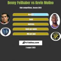 Benny Feilhaber vs Kevin Molino h2h player stats