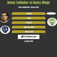 Benny Feilhaber vs Henry Wingo h2h player stats