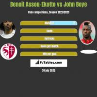 Benoit Assou-Ekotto vs John Boye h2h player stats